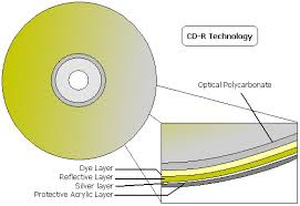 CD-R Technology
