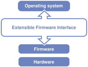 Firmware is the Interface between the Operating System & Harware
