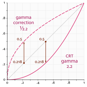 Gamma Function Graph