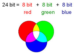 Pixel Bit Depth - 24 Bits Colour
