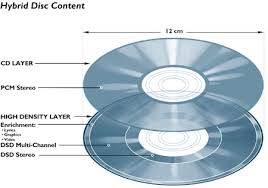 CD LAYERS